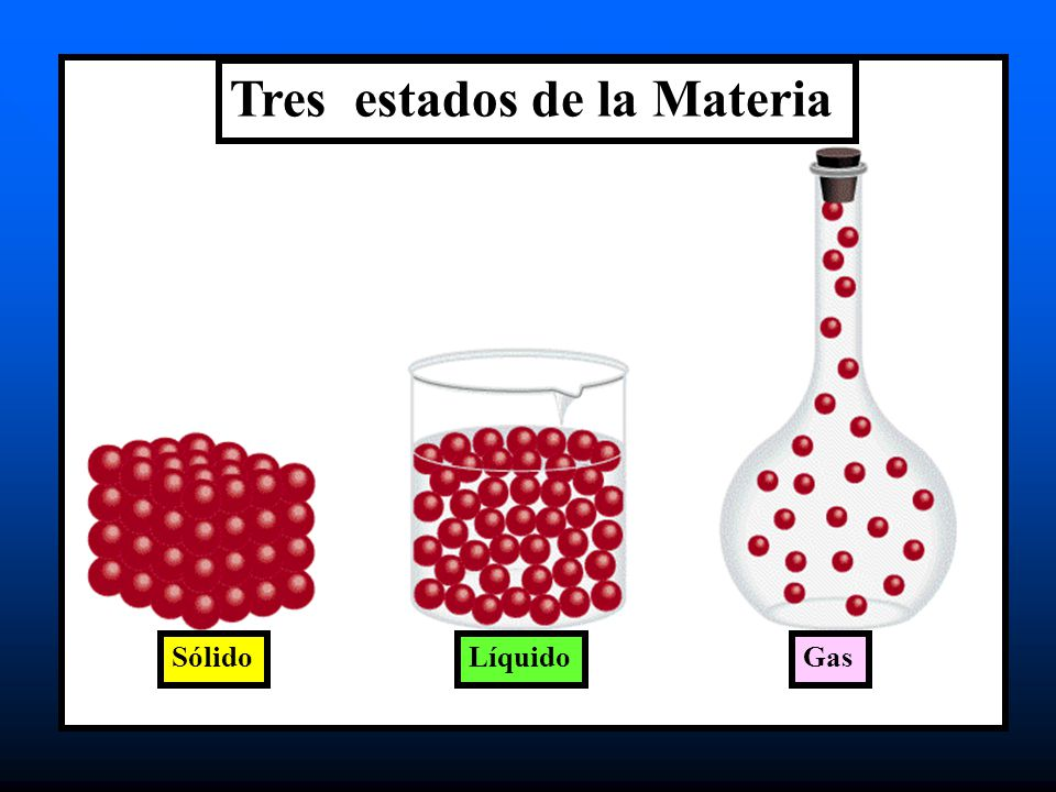 Tres estados de la Materia