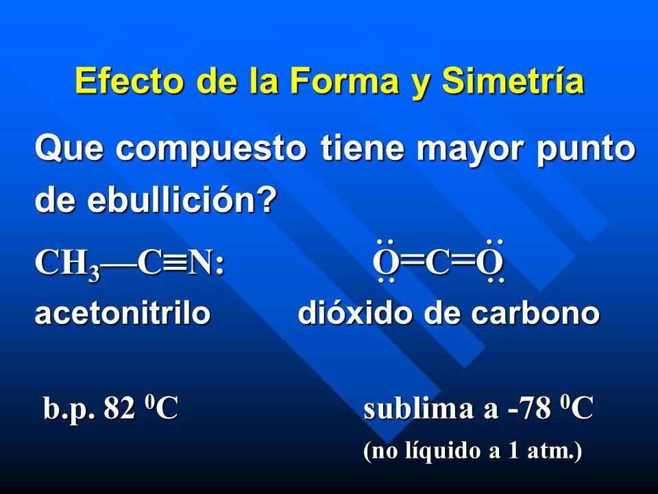 Efecto de la Forma y Simetría