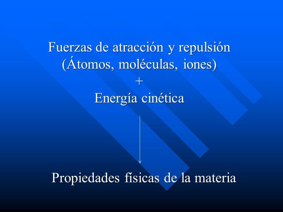 Fuerzas de atracción y repulsión (Átomos, moléculas, iones) +