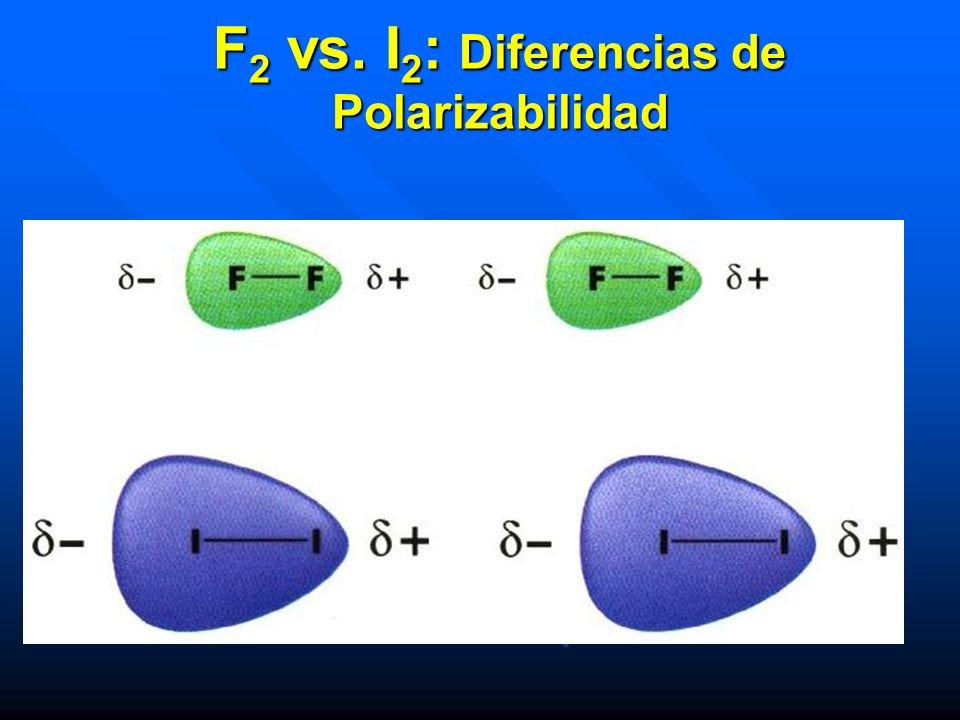 F2 vs. I2: Diferencias de Polarizabilidad