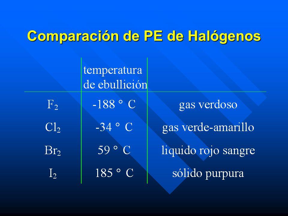 Comparación de PE de Halógenos