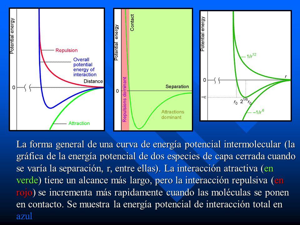 La forma general de una curva de energía potencial intermolecular (la gráfica de la energía potencial de dos especies de capa cerrada cuando se varía la separación, r, entre ellas).