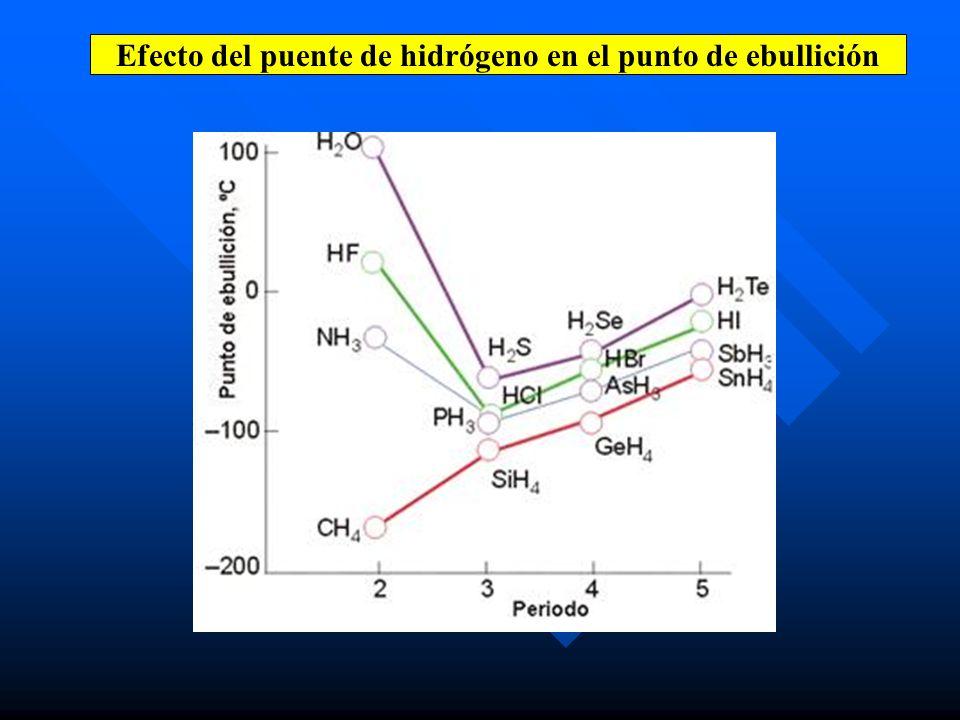 Efecto del puente de hidrógeno en el punto de ebullición