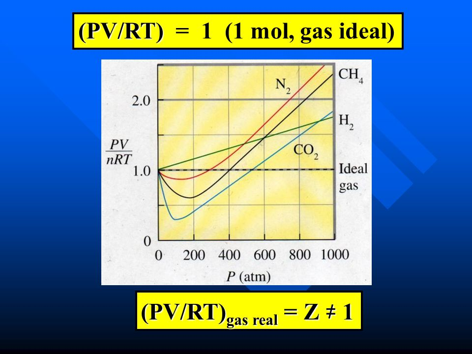 (PV/RT) = 1 (1 mol, gas ideal)