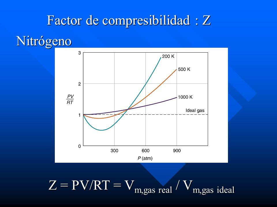 Factor de compresibilidad : Z