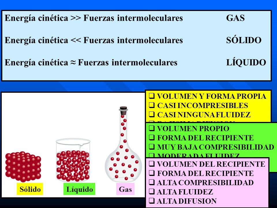 Energía cinética >> Fuerzas intermoleculares GAS
