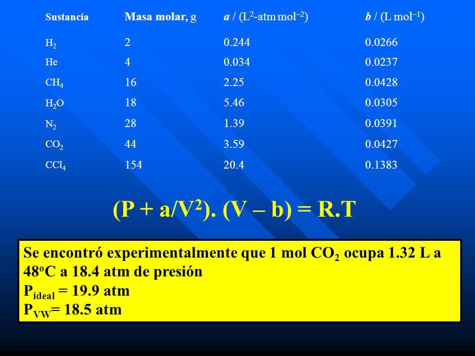 Sustancia Masa molar, g. a / (L2-atm mol–2) b / (L mol–1) H2. 2. 0.244. 0.0266. He. 4. 0.034.