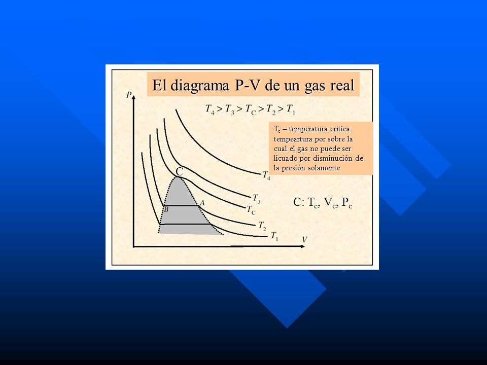 El diagrama P-V de un gas real