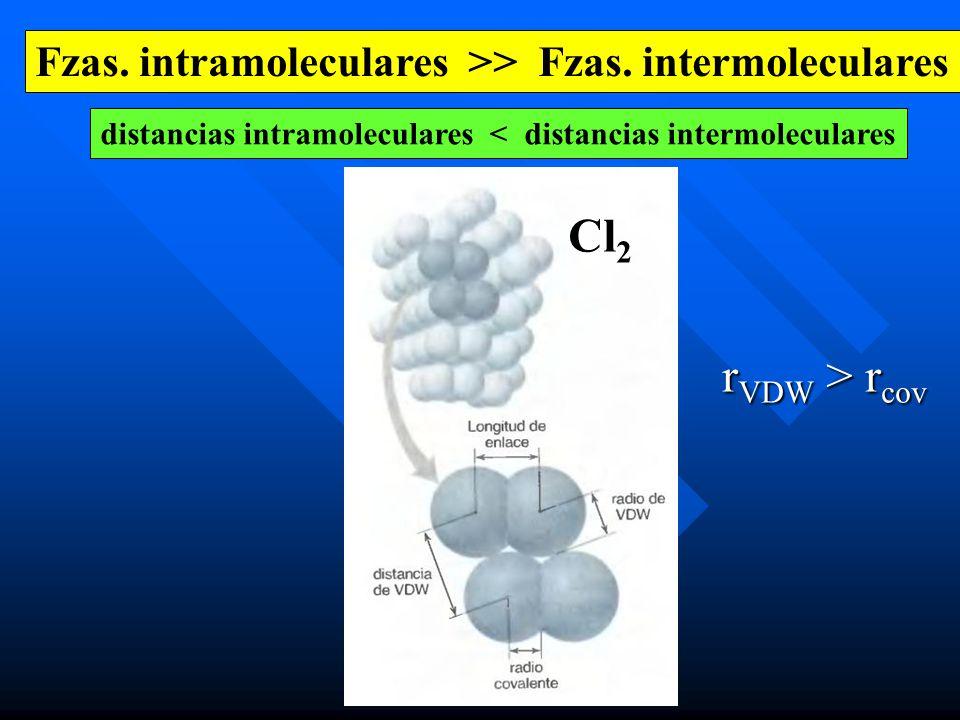 Fzas. intramoleculares >> Fzas. intermoleculares