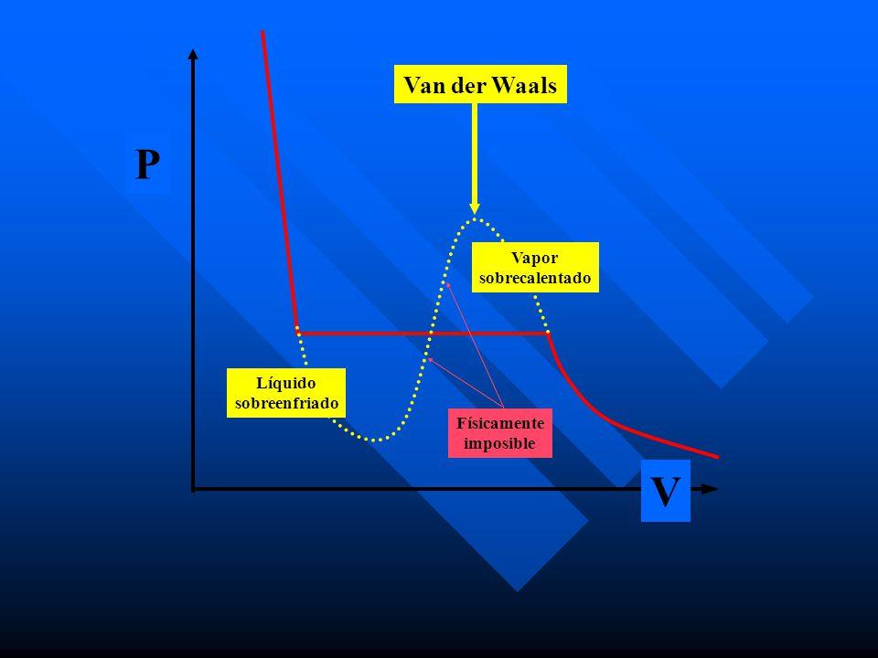 P V Van der Waals Vapor sobrecalentado Líquido sobreenfriado