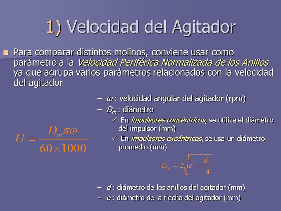 1) Velocidad del Agitador