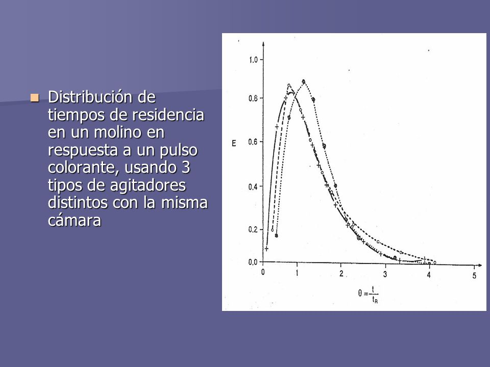 Distribución de tiempos de residencia en un molino en respuesta a un pulso colorante, usando 3 tipos de agitadores distintos con la misma cámara