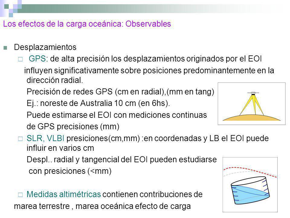 Los efectos de la carga oceánica: Observables