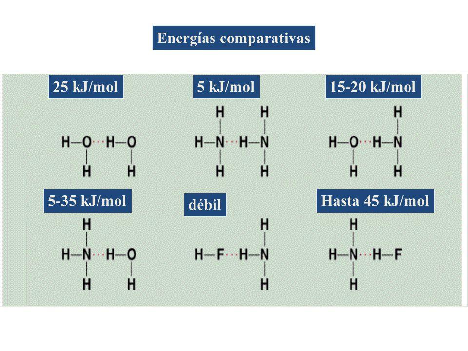 Energías comparativas