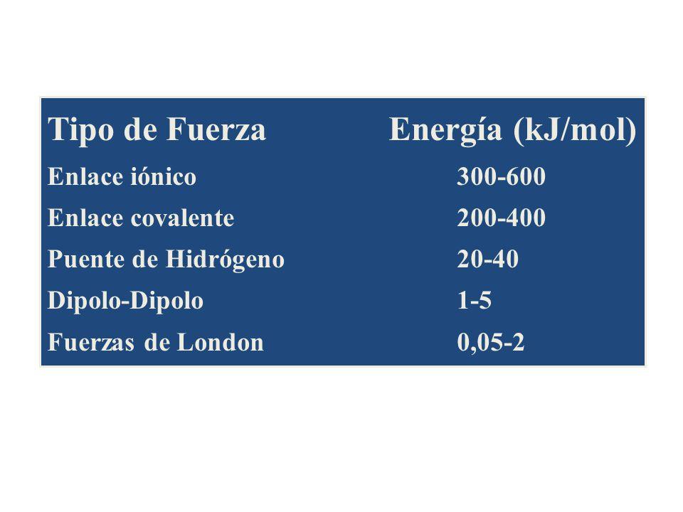 Tipo de Fuerza Energía (kJ/mol)