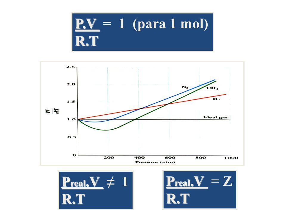 P.V = 1 (para 1 mol) R.T Preal.V ≠ 1 R.T Preal.V = Z R.T