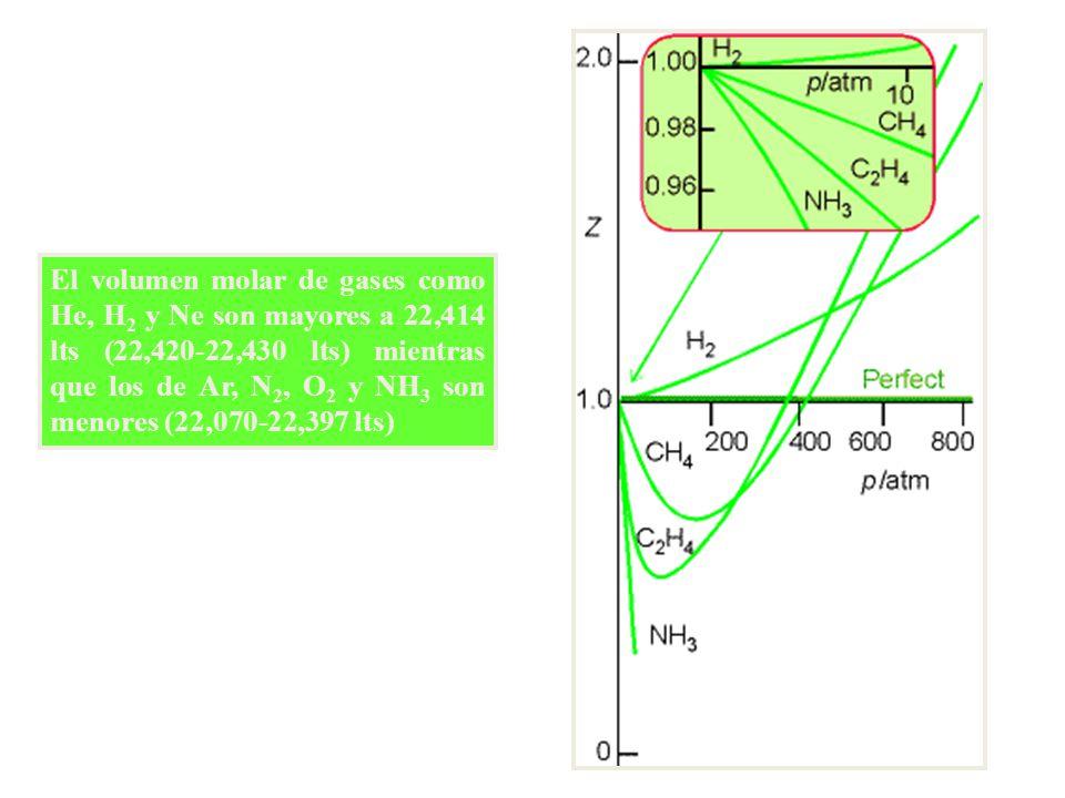 El volumen molar de gases como He, H2 y Ne son mayores a 22,414 lts (22,420-22,430 lts) mientras que los de Ar, N2, O2 y NH3 son menores (22,070-22,397 lts)