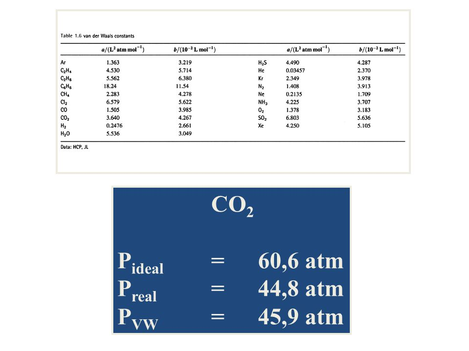 CO2 Pideal = 60,6 atm Preal = 44,8 atm PVW = 45,9 atm
