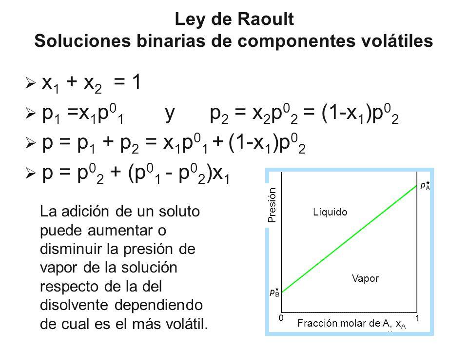 Ley de Raoult Soluciones binarias de componentes volátiles
