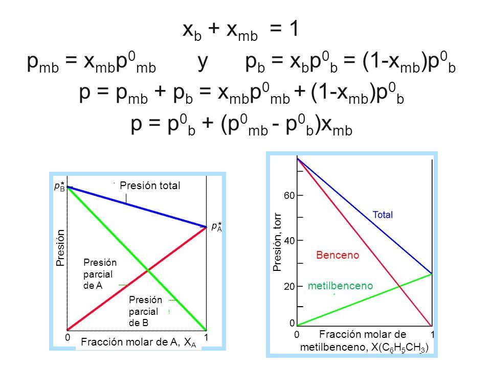 pmb = xmbp0mb y pb = xbp0b = (1-xmb)p0b