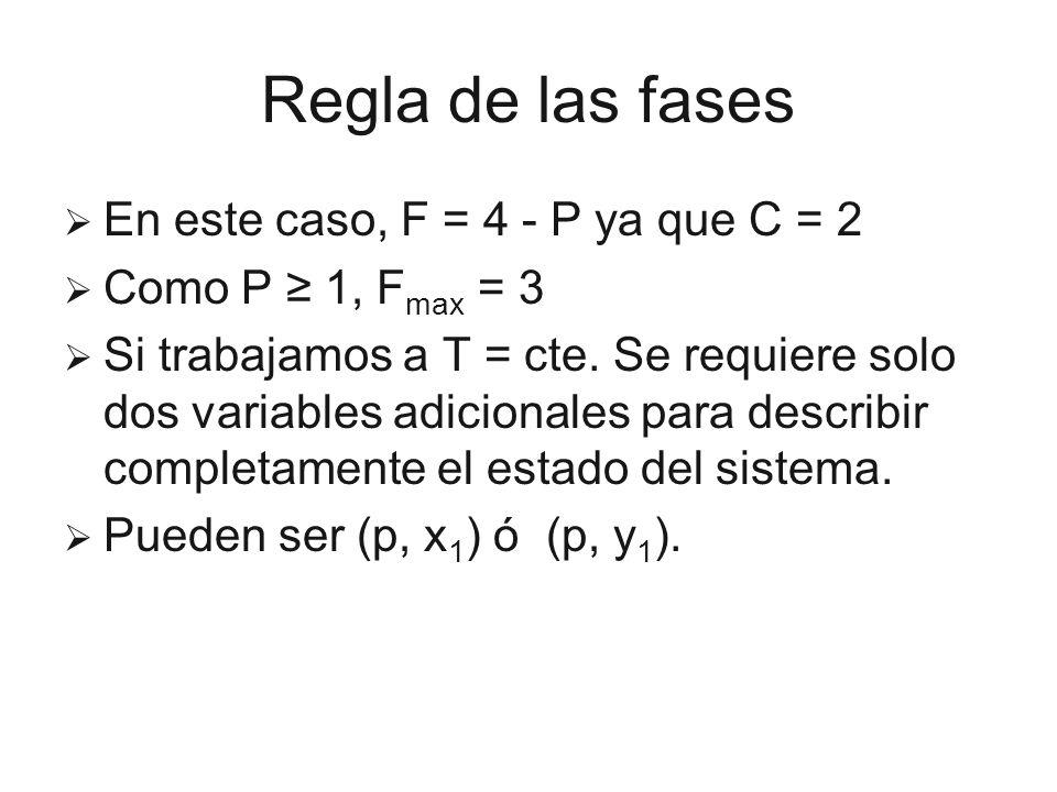 Regla de las fases En este caso, F = 4 - P ya que C = 2
