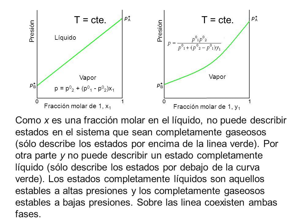 T = cte. Fracción molar de 1, x1. Fracción molar de 1, y1. Líquido. Vapor. Presión. Líquido. Vapor.