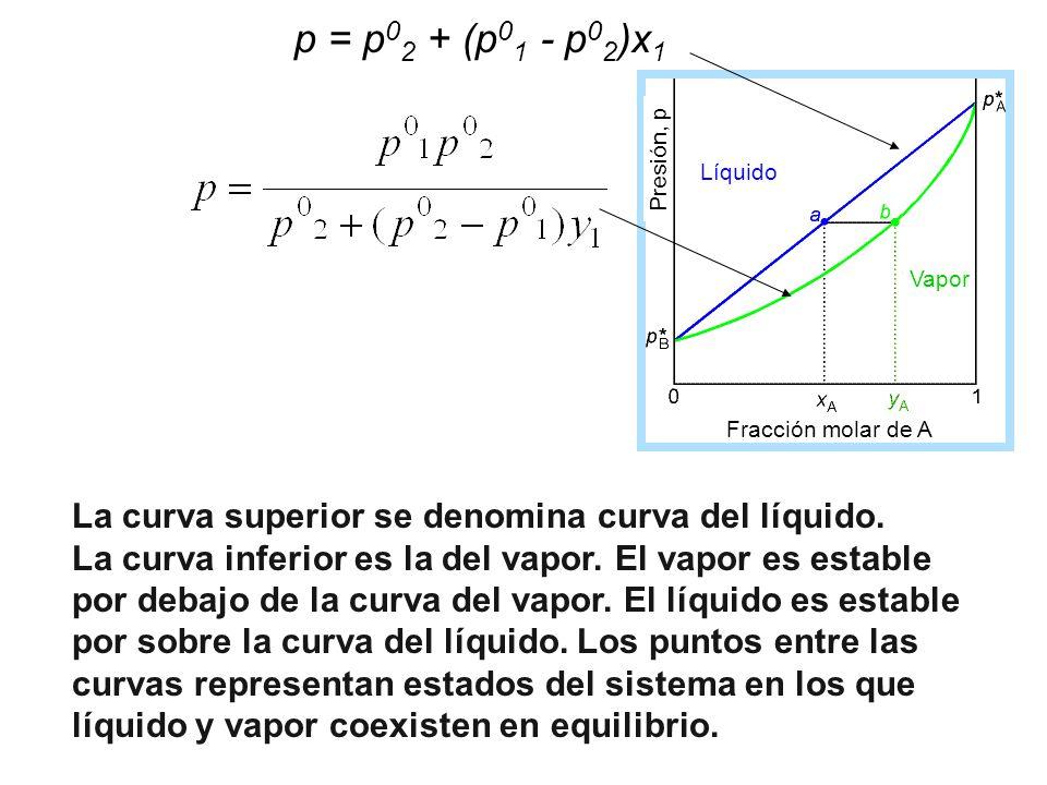 p = p02 + (p01 - p02)x1 Fracción molar de A. Líquido. Vapor. Presión, p. La curva superior se denomina curva del líquido.