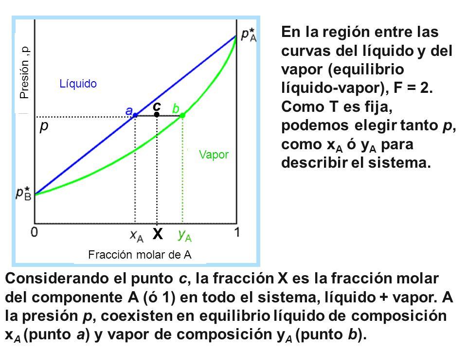 ● c. X. p. Fracción molar de A. Líquido. Vapor. Presión ,p.