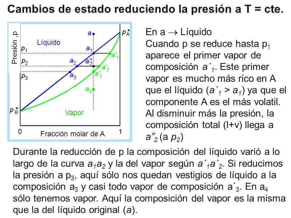 Cambios de estado reduciendo la presión a T = cte.