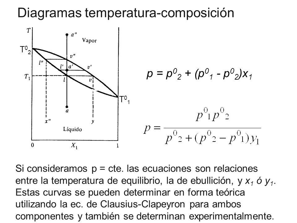 Diagramas temperatura-composición