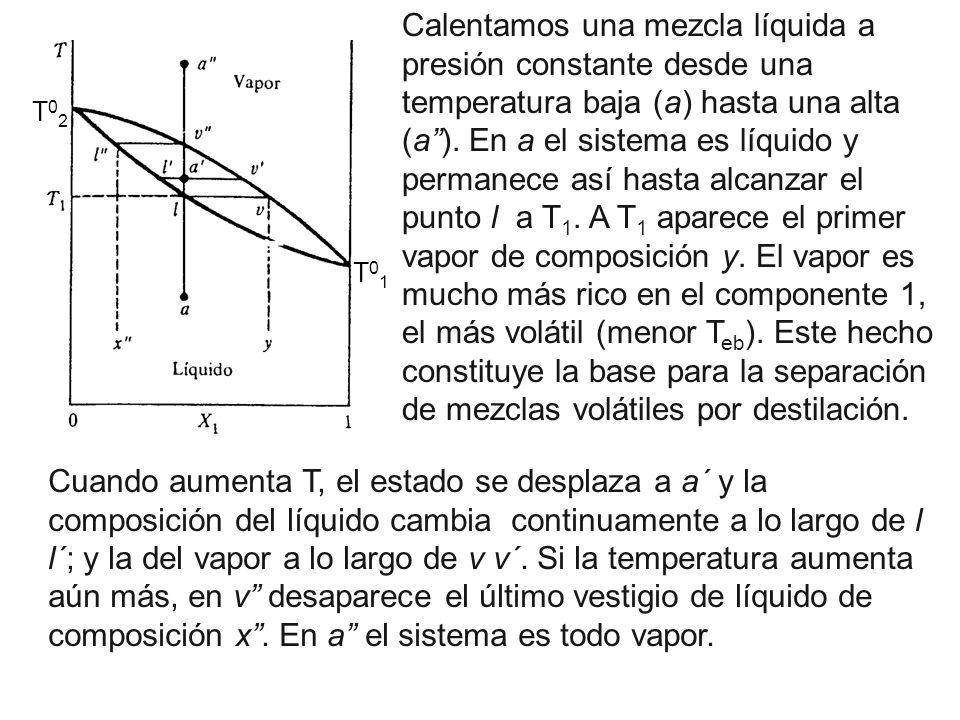 Calentamos una mezcla líquida a presión constante desde una temperatura baja (a) hasta una alta (a ). En a el sistema es líquido y permanece así hasta alcanzar el punto l a T1. A T1 aparece el primer vapor de composición y. El vapor es mucho más rico en el componente 1, el más volátil (menor Teb). Este hecho constituye la base para la separación de mezclas volátiles por destilación.