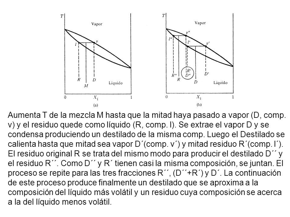 Aumenta T de la mezcla M hasta que la mitad haya pasado a vapor (D, comp.