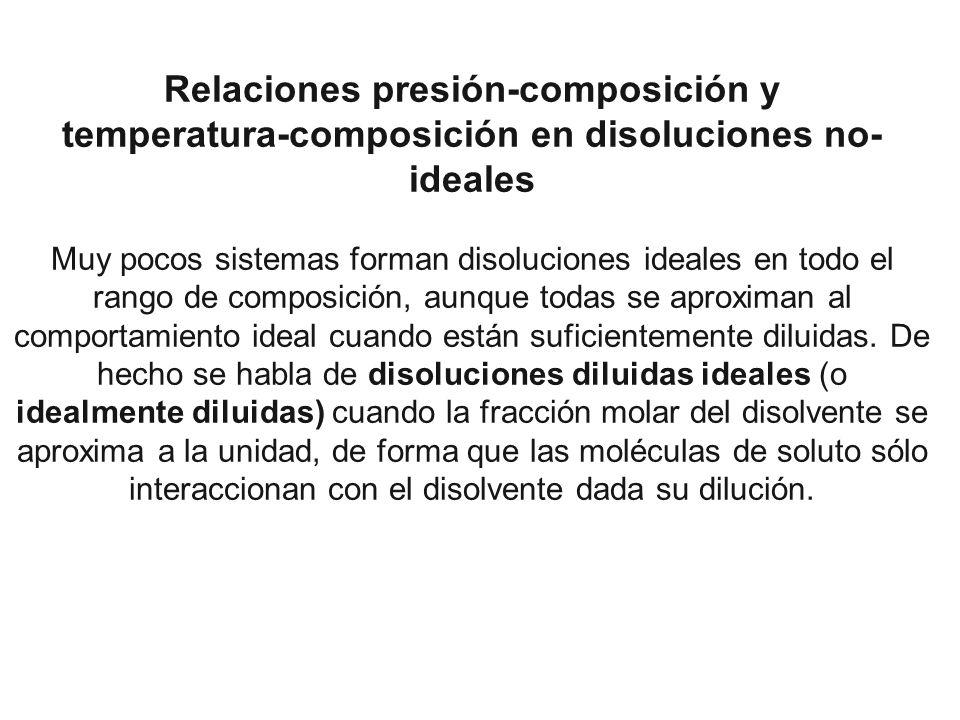 Relaciones presión-composición y