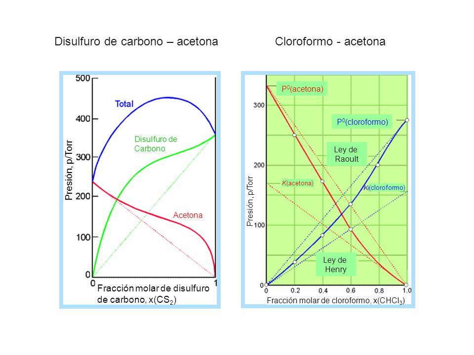 Disulfuro de carbono – acetona Cloroformo - acetona