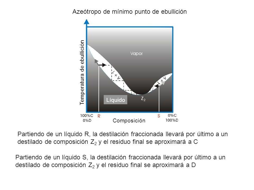 Azeótropo de mínimo punto de ebullición