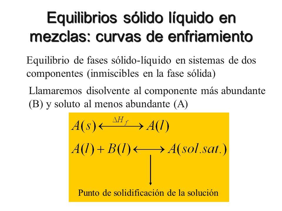 Equilibrios sólido líquido en mezclas: curvas de enfriamiento