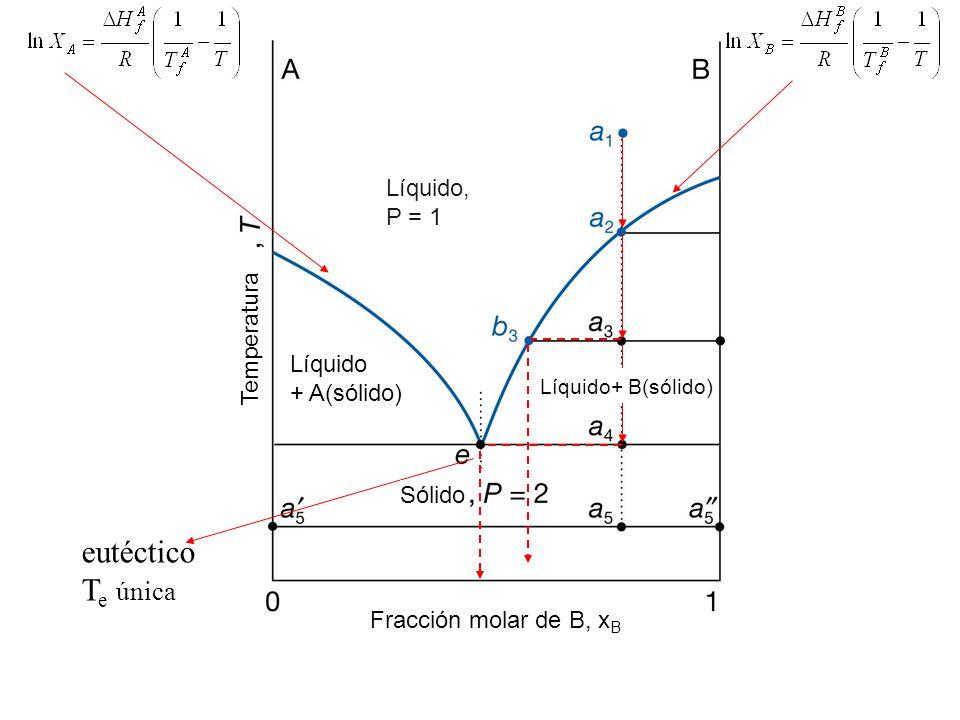 eutéctico Te única Líquido, P = 1 Temperatura Líquido + A(sólido)