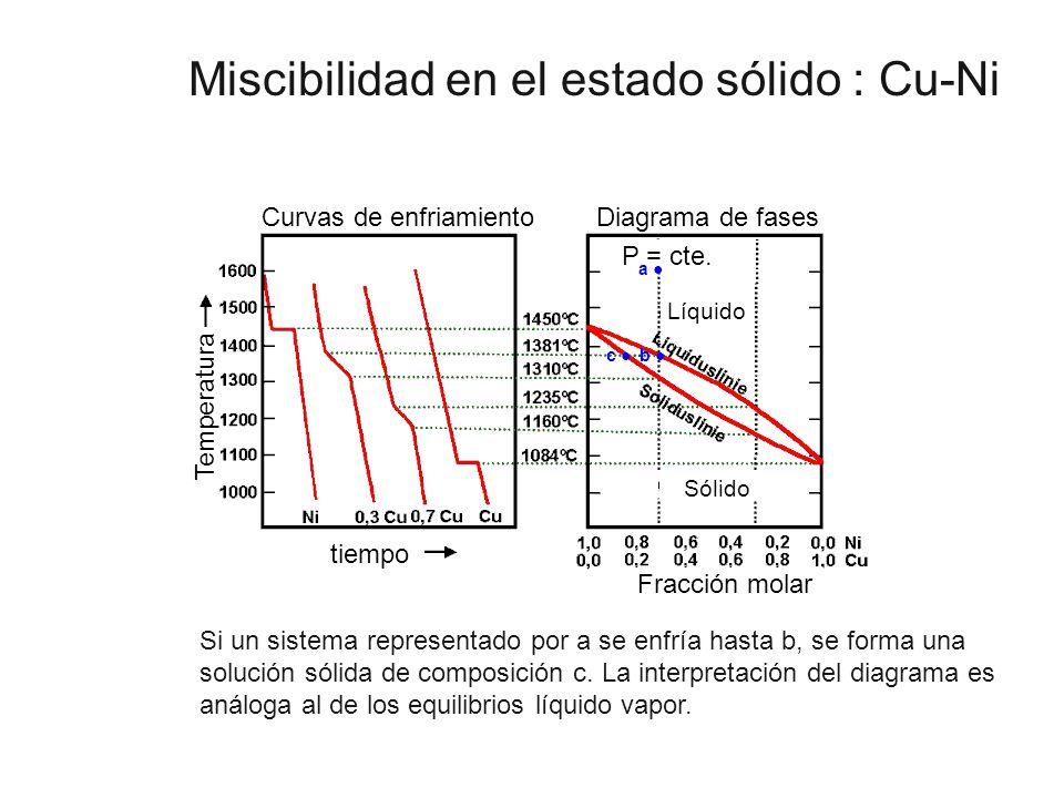 Miscibilidad en el estado sólido : Cu-Ni