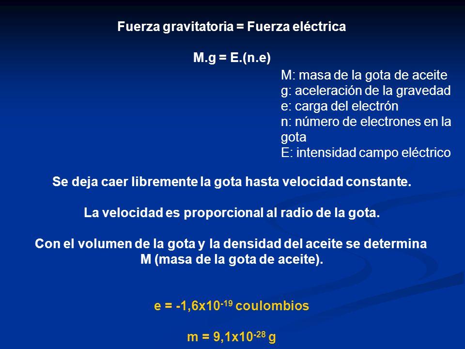 Fuerza gravitatoria = Fuerza eléctrica M.g = E.(n.e)