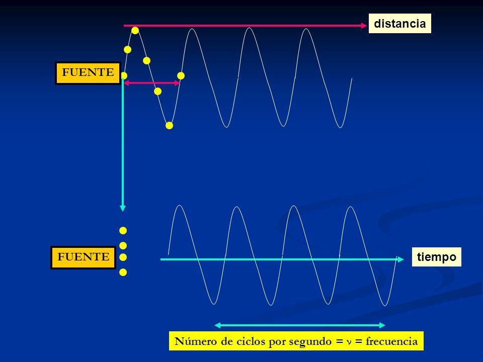 Número de ciclos por segundo = ν = frecuencia