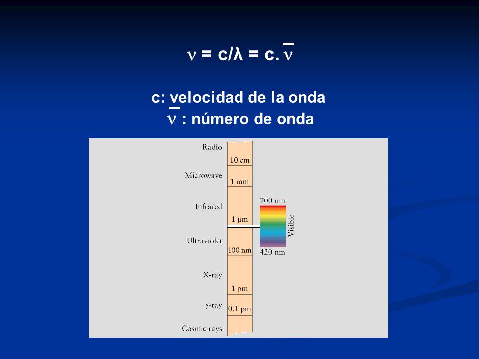  = c/λ = c.  c: velocidad de la onda  : número de onda