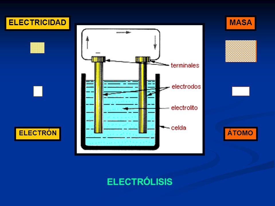 ELECTRICIDAD MASA ELECTRÓLISIS ELECTRÓN ÁTOMO