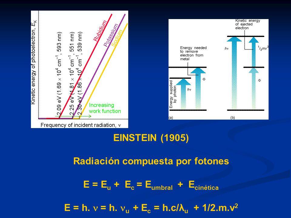 Radiación compuesta por fotones E = Eu + Ec = Eumbral + Ecinética
