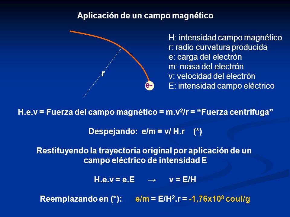 r Aplicación de un campo magnético H: intensidad campo magnético