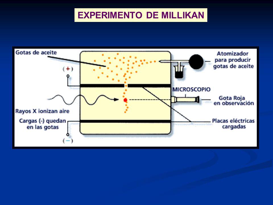 EXPERIMENTO DE MILLIKAN
