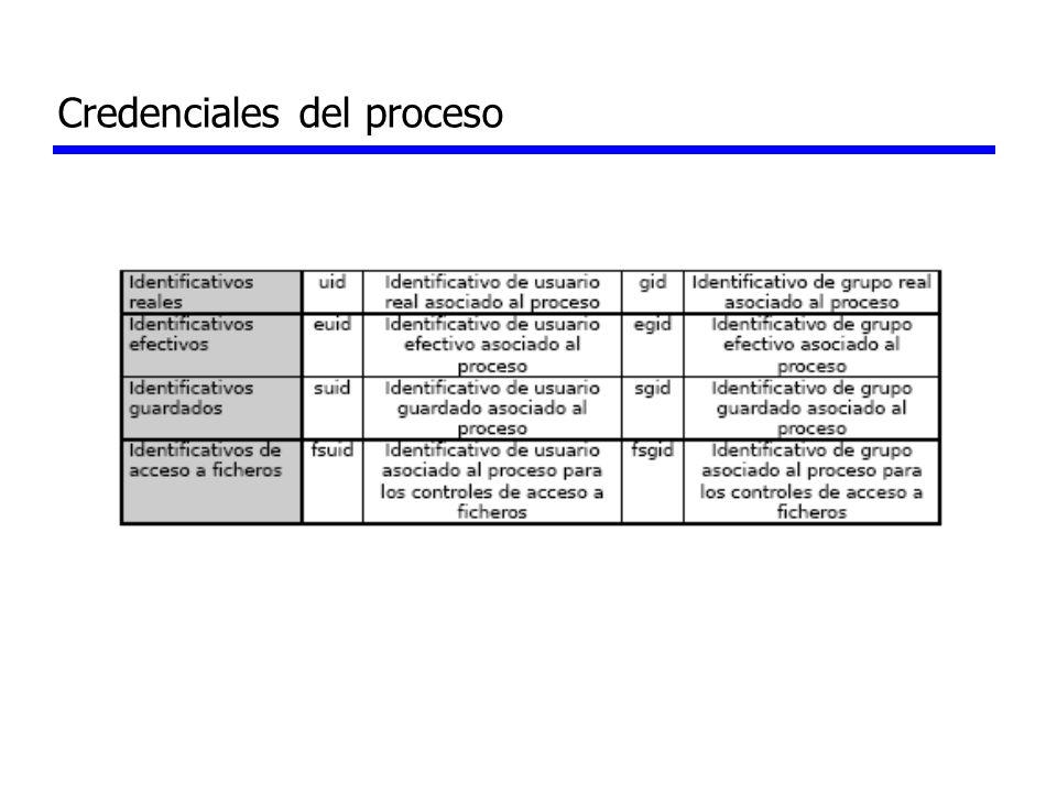 Credenciales del proceso