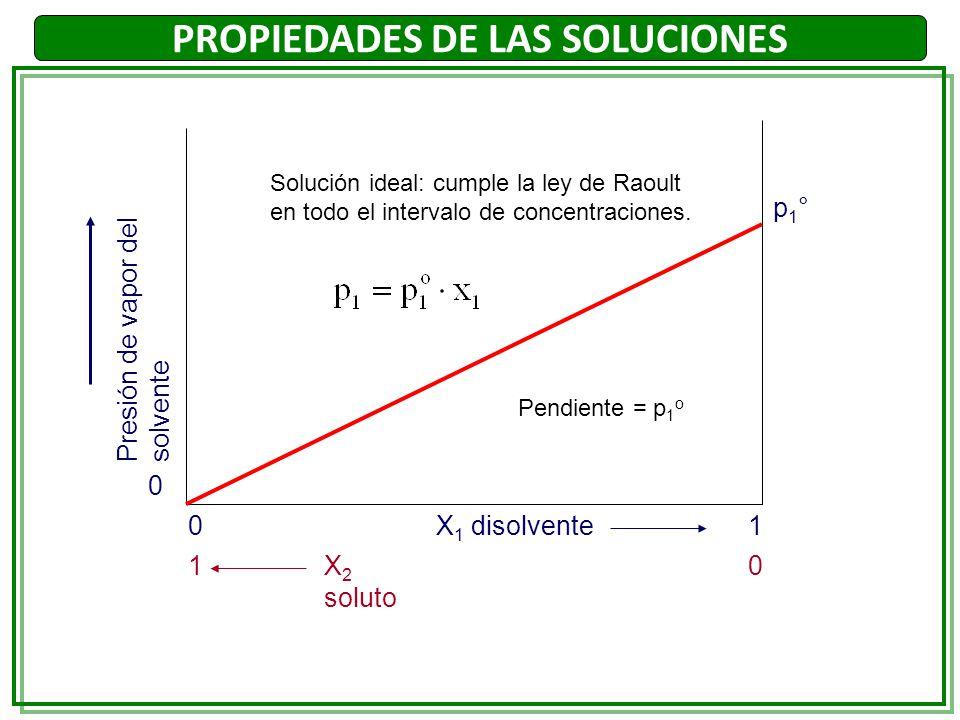 PROPIEDADES DE LAS SOLUCIONES