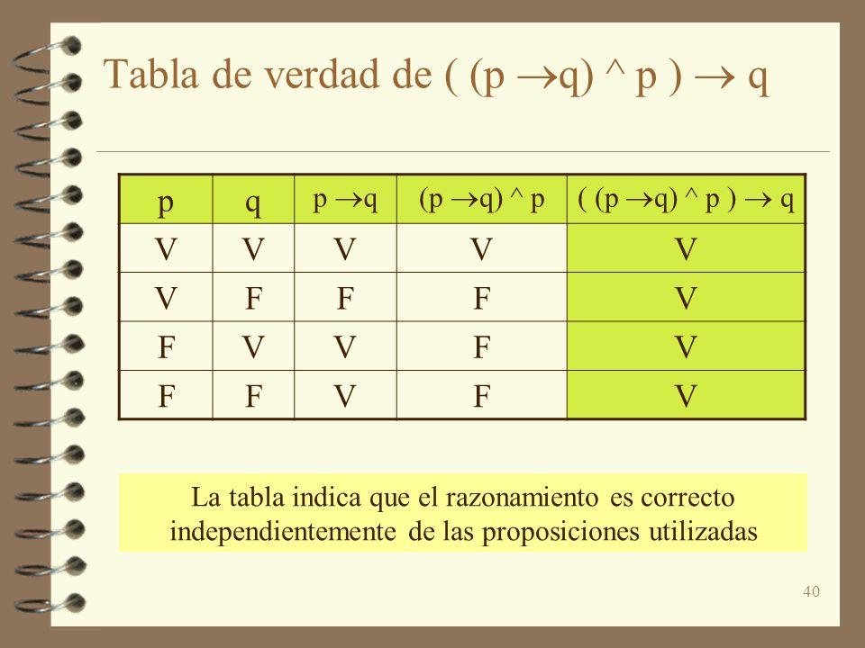 Tabla de verdad de ( (p q) ^ p )  q