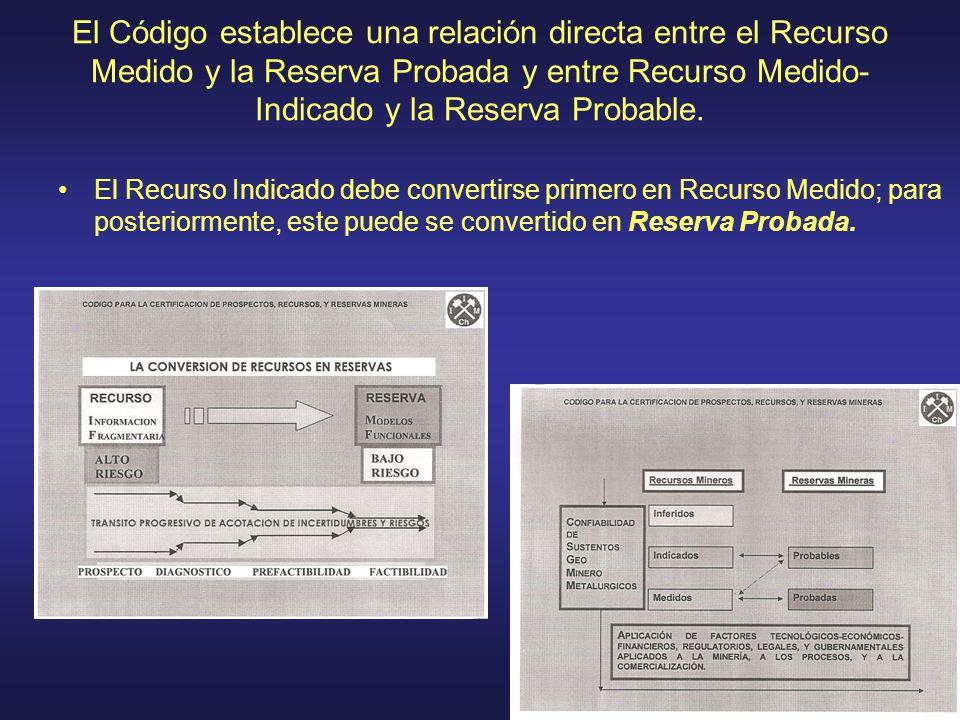 El Código establece una relación directa entre el Recurso Medido y la Reserva Probada y entre Recurso Medido-Indicado y la Reserva Probable.