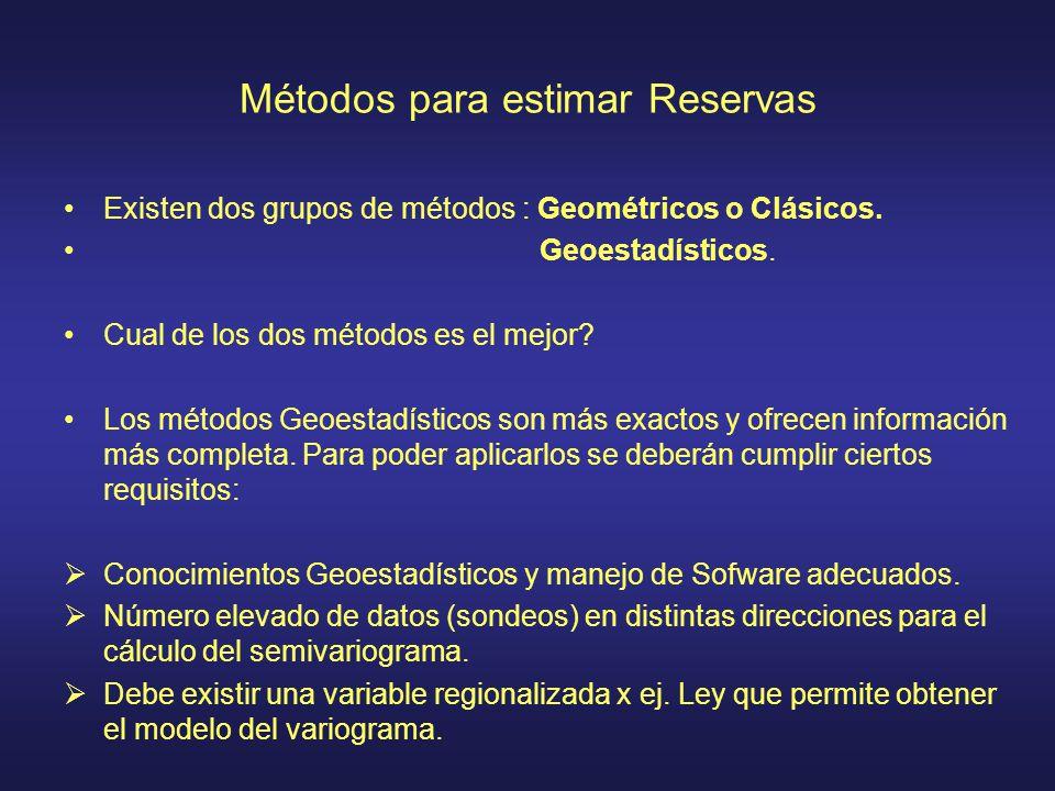 Métodos para estimar Reservas